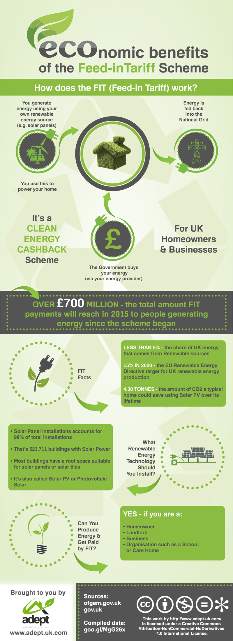economic-benefits-feed-in-tariff-scheme-infographic