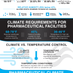 infographic_pharmaceutical-labs