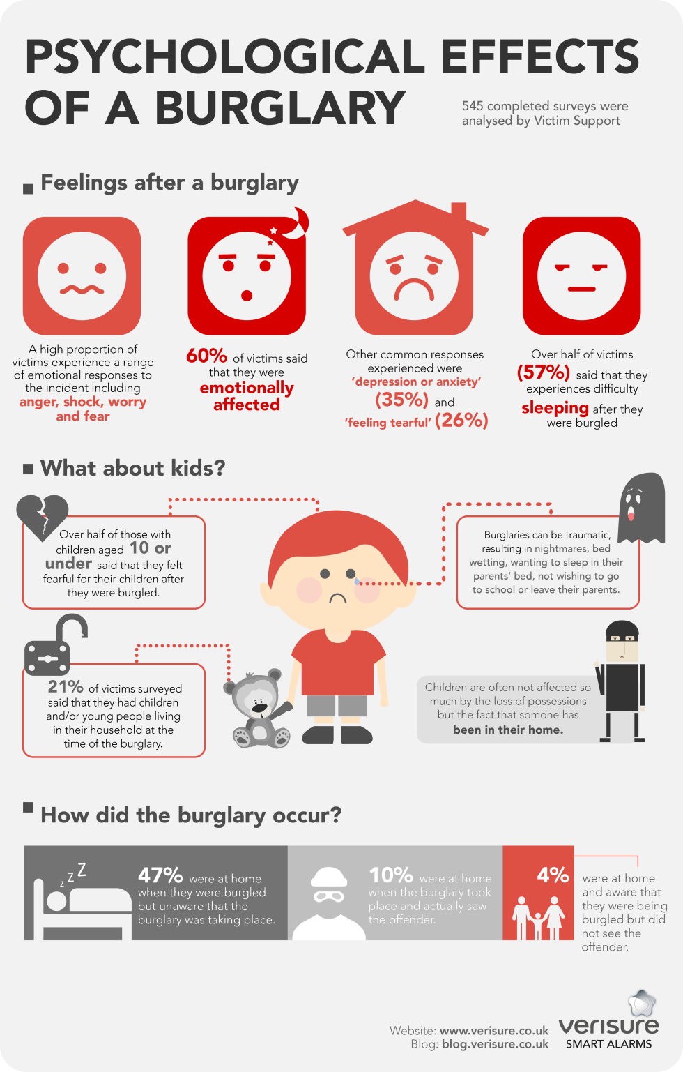 psychological-effects-of-burglary