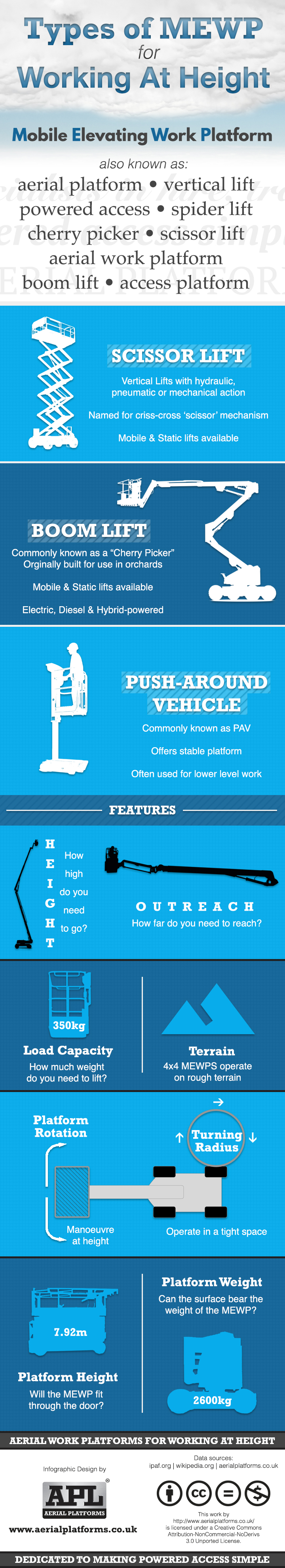 types-mewp-working-height-infographic