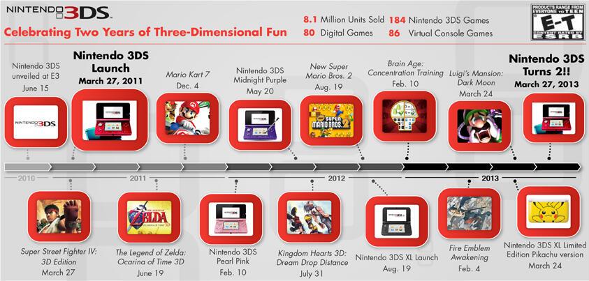 3DS birthday timeline