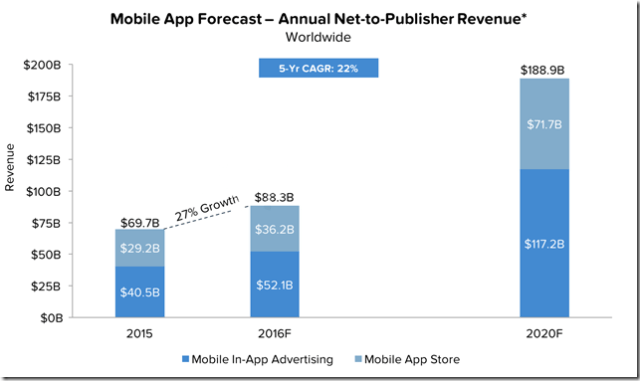 Mobile-App-Forecast-annual-net-to-publisher-revenue-app-monetization
