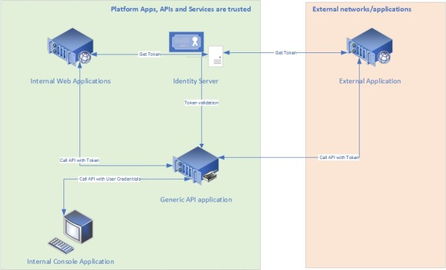 Security Workflow with Identity Server