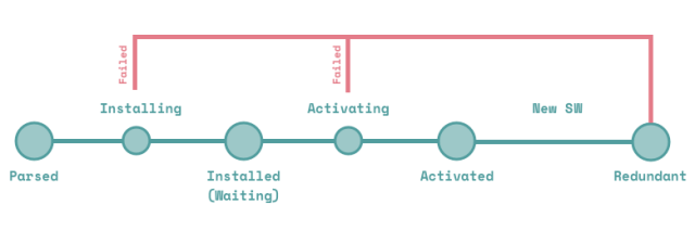 PWA Service Workers Lifecycle
