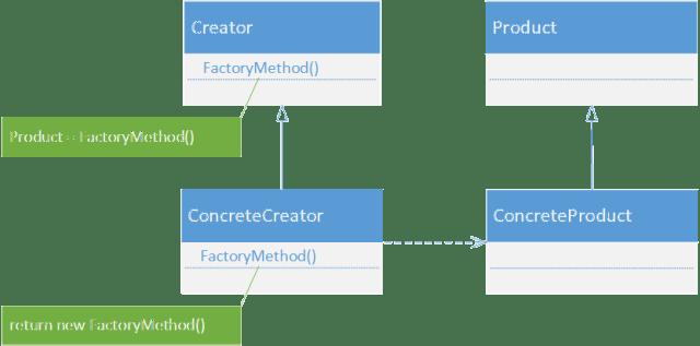 Factory method in C#/.NET Core
