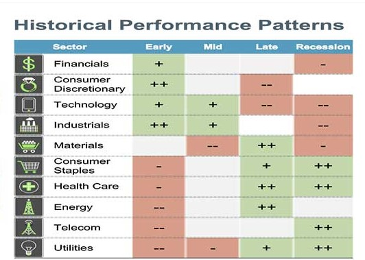 Fidelity Sector Performance Patterns