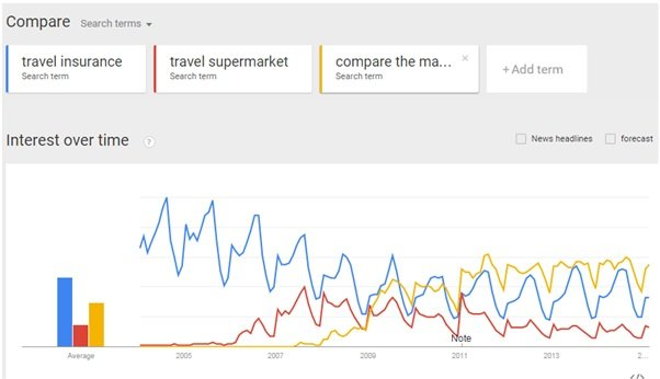 Third party travel websites - Interest over Time