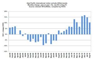 Arrivi turistici in Asia e Pacifico 2008-2010