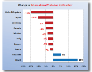 visitatori in USA al 2009 per Nazioni