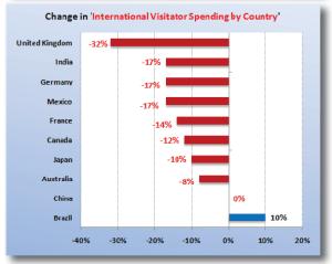 spesa dei visitatori da nazioni in USA