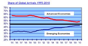 arrivi dai mercati 1995-2010