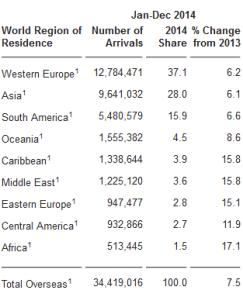 Regioni Provenienza turismo americano 2014