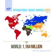 2015: Nuovo record degli arrivi turistici internazionali
