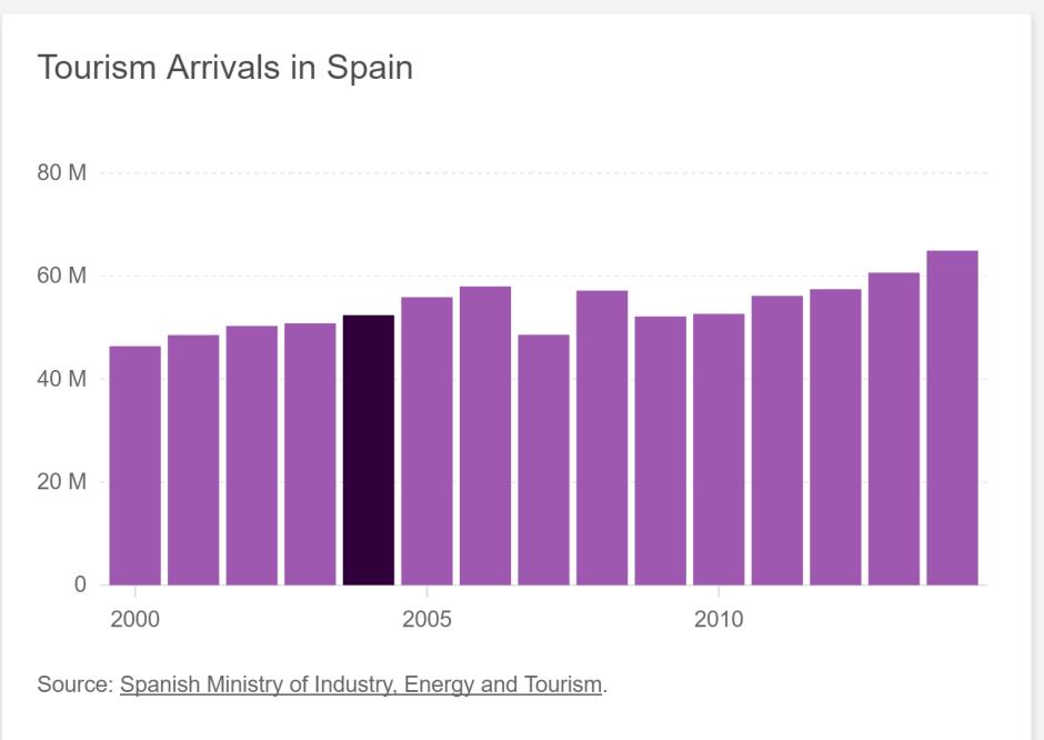 Spagna, Madrid turismo a seguito esplosione treno 2004