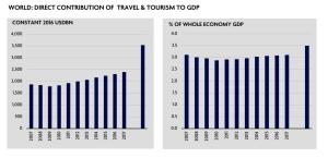 Contributo diretto del turismo al PIL globale