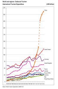 Paesi con maggiore spesa turistica 2016