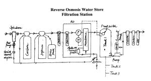 Commercial water filter, reverse osmosis, industrial water