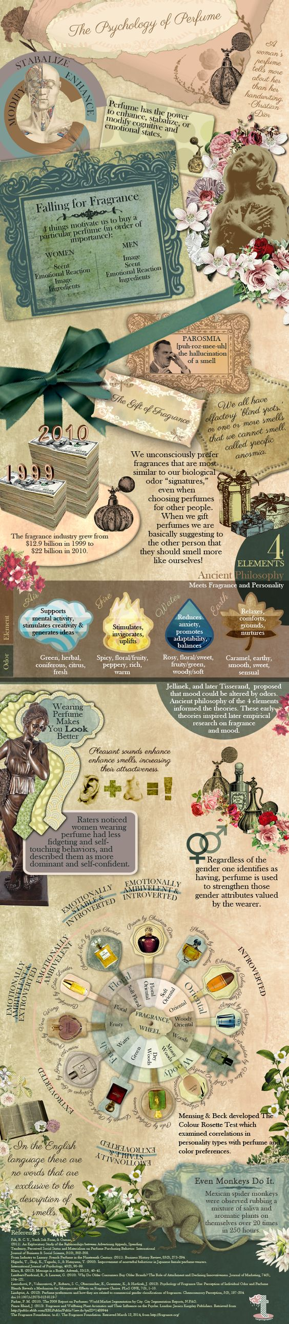 Perfume Psychology Infographic