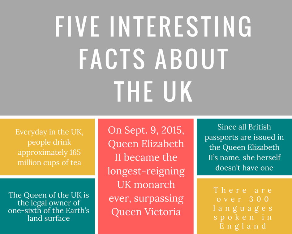 Five Interesting Facts About The UK