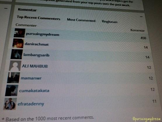 Inilah 6 Pemberi Komentar Terbanyak hingga 21 November 2012