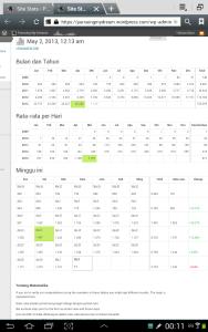 Screenshot Trafik Blog Pursuingmydreams