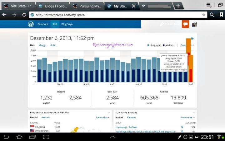 Best Ever Views Tercapai pada 06 Desember 2013 Sebanyak 2.584 page Views. Sebenarnya diangka 2.587 berhubung ngantuk nunggu tengah malam jadi ya data per jam 23.52 saja