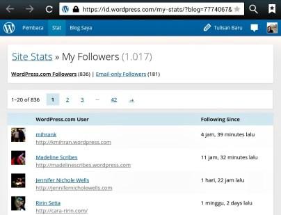 Follower blogku per 2 Maret 2014 berjumlah 1.017 dimana 836 adalah pengguna wordpress dan 181 adalah follower melalui email
