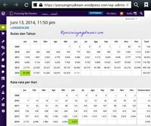 Statistik Blogku Per Bulan dan Tahun, dan rata-rata Hariannya