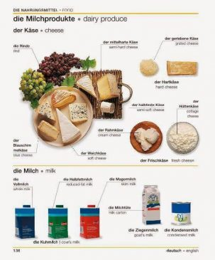 Aneka Produk susu bahasa Jerman. Die Milchprodukte