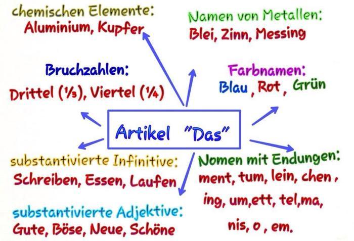 Kimia dalam bahasa Jerman