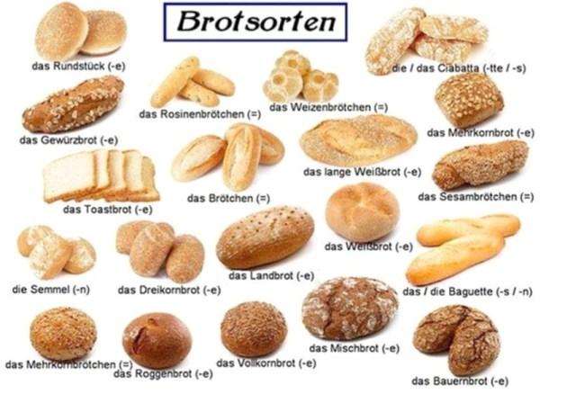 Die Brotsorten. Macam-macam roti dalam bahasa jerman
