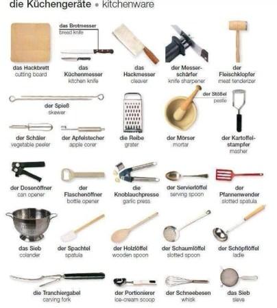 Peralatan dapur dalam Bahasa Jerman. die Küchengeräte