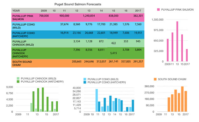 Salmon Forecast 2017 Chart