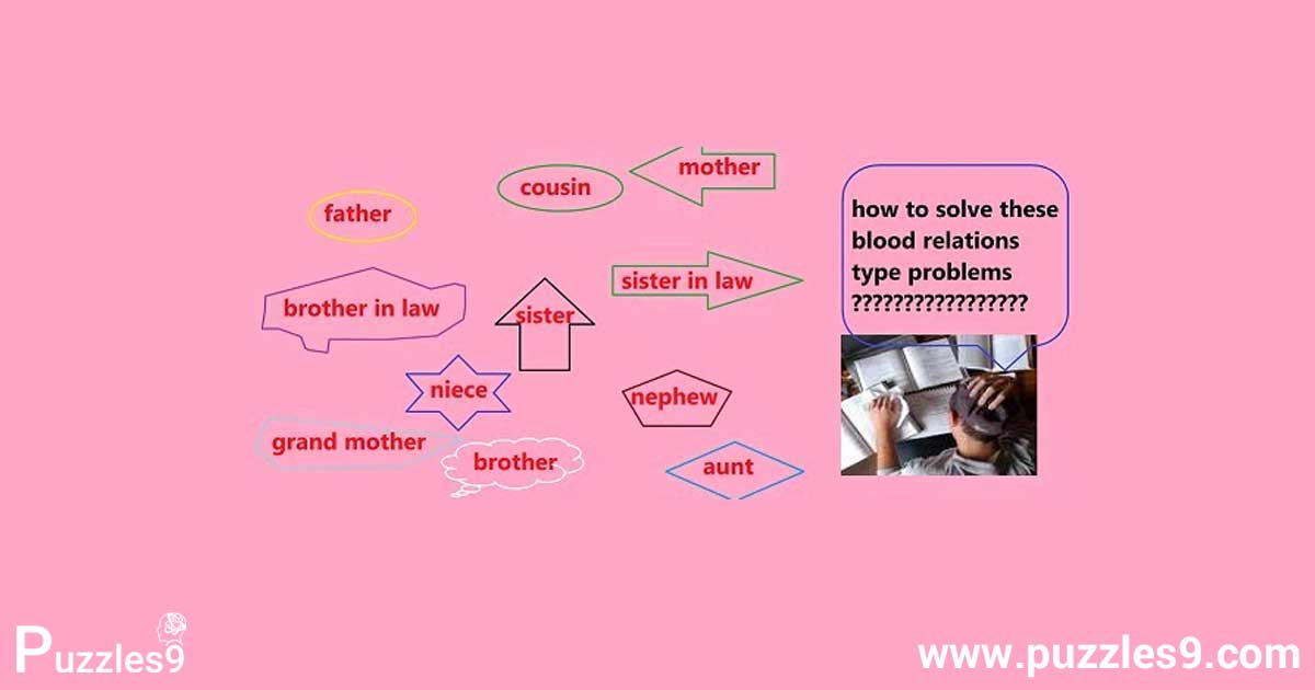 How to solve blood relation questions with simple aptitude tricks puzzles9 soution of aptitude questions blood relations type questions with answers ccuart Choice Image
