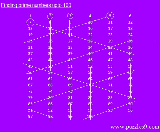 Finding all prime numbers between 1 and 100 in a simple way
