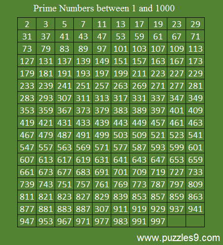 List of all prime numbers upto 1000