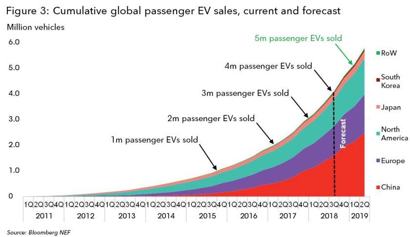 Global EV sales hit 4 million, soaring market sees next million in ...