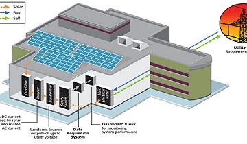 What are some common types of solar PV and storage installations?