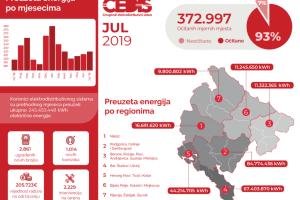 CEDIS: Potrošnja u julu 14 odsto veća u odnosu na junsku