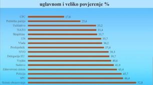DPS raste, ubjedljivo najveća podrška građana