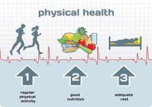 physical health for MPN patients