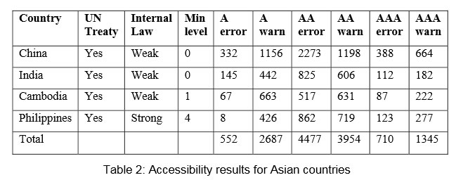 Accessibility results for Asian Countries