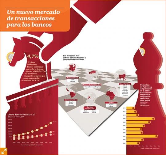 Infografía 'Un nuevo mercado de transacciones para los bancos'