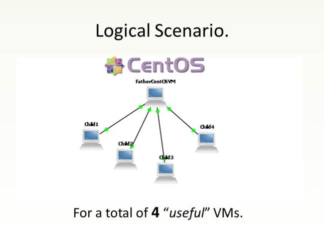 Why 4 VMs? Attend my talk and you'll know :)