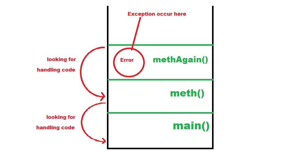 Java Exceptions - ExceptionStack