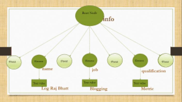 XML document parsing