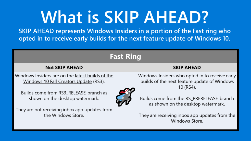 Windows 10 Insider Preview Skip Ahead described
