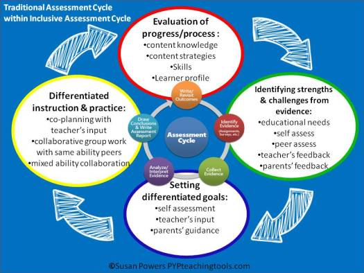 Assessment And Student Agency In The Ib Pyp Pyp Teaching Tools Vincenzo piemonte, associate professor, university ucbm the life cycle assessment (lca) allows to evaluate the interactions that a product or service has. student agency in the ib pyp