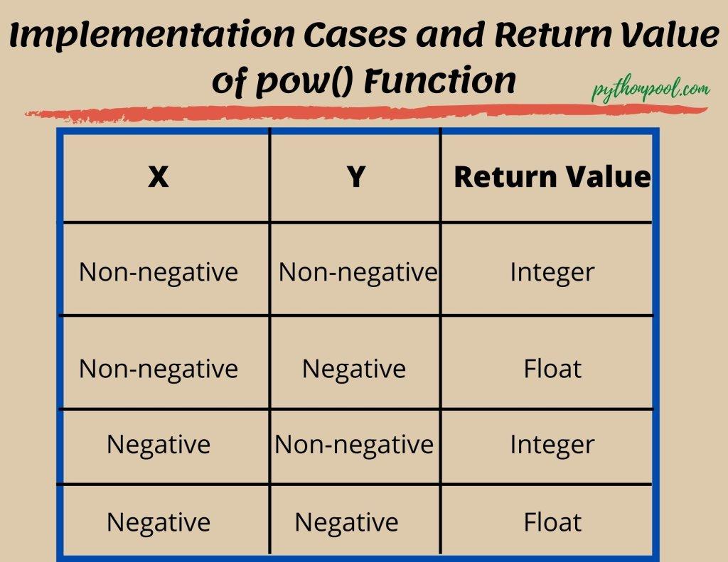 pow() function