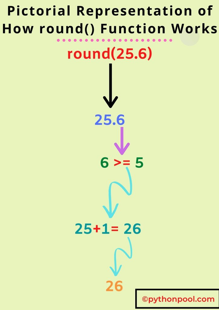 Pictorial Presentation of Python round() Function